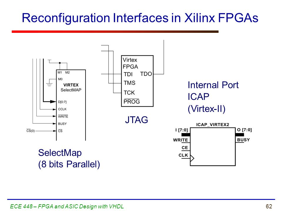 62ECE 448 – FPGA and ASIC Design with VHDL Reconfiguration Interfaces in Xilinx FPGAs SelectMap (8 bits Parallel) JTAG Internal Port ICAP (Virtex-II)