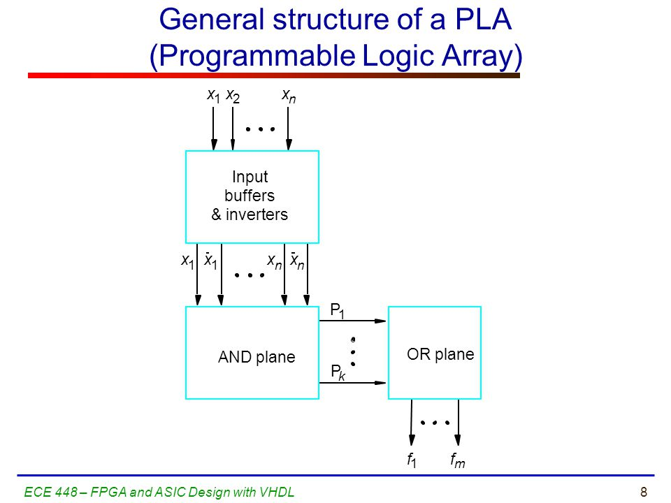 19ECE 448 – FPGA and ASIC Design with VHDL Gap between PLDs and ASICs The Design Warrior's Guide to FPGAs Devices, Tools, and Flows.