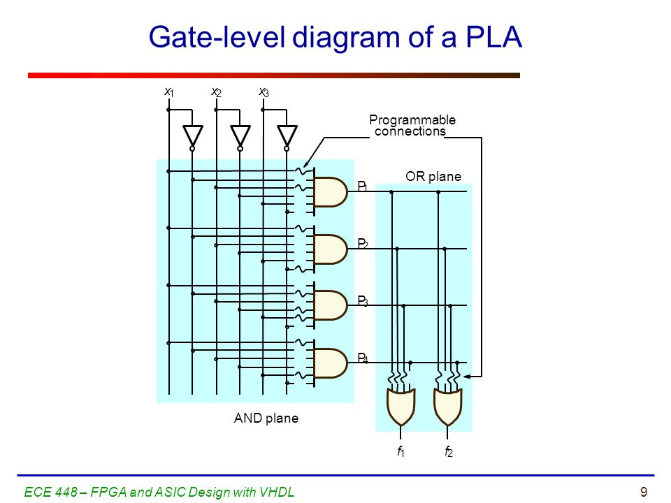 60ECE 448 – FPGA and ASIC Design with VHDL The Design Warrior's Guide to FPGAs Devices, Tools, and Flows.