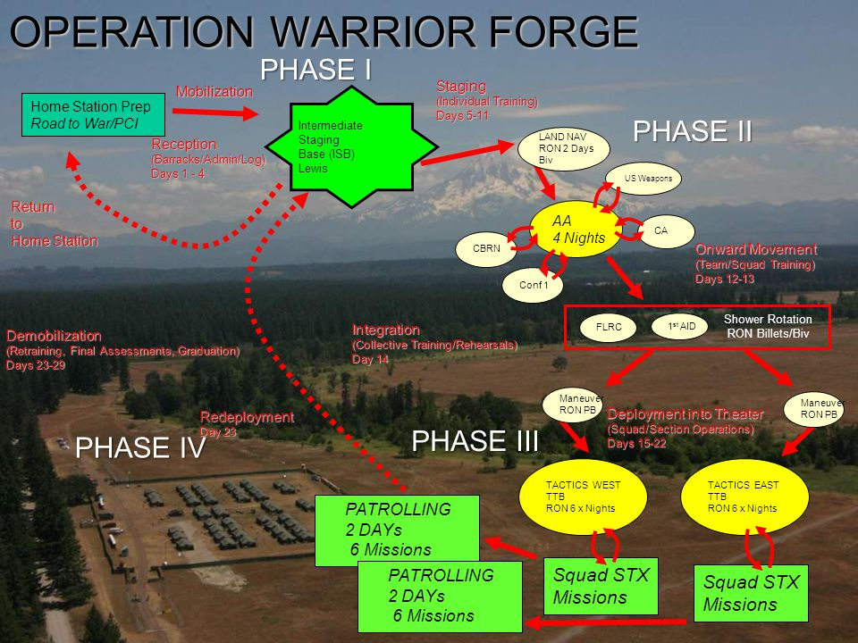I:\S-3\2 - S-3 Warrior Forge Plans Branch\2010 WF\WF2010 PLANNING SCENARIO\WF 10 Scenario\RTW products to Cadet Command 22 Intermediate Staging Base (