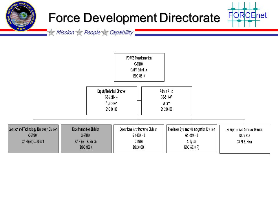 Mission People Capability FORCEnet Force Development Directorate