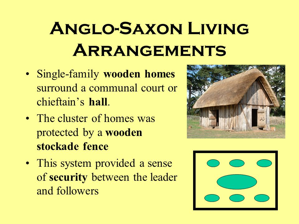 Anglo-Saxon Living Arrangements Single-family wooden homes surround a communal court or chieftain's hall. The cluster of homes was protected by a wood