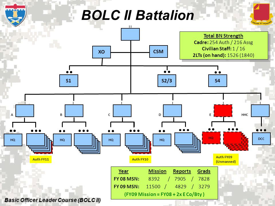 Basic Officer Leader Course (BOLC II) Questions