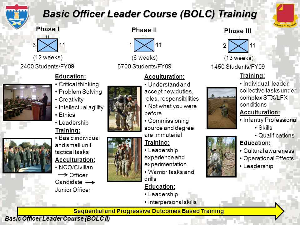 Basic Officer Leader Course (BOLC II) Basic Officer Leader Course (BOLC) Training Phase III Phase II Acculturation: Understand and accept new duties, roles, responsibilities Not what you were before Commissioning source and degree are immaterial Training: Leadership experience and experimentation Warrior tasks and drills Education: Leadership Interpersonal skills Training: Individual, leader, collective tasks under complex STX/LFX conditions Acculturation: Infantry Professional Skills Qualifications Education: Cultural awareness Operational Effects Leadership (6 weeks) (13 weeks) Phase I Education: Critical thinking Problem Solving Creativity Intellectual agility Ethics Leadership Training: Basic individual and small unit tactical tasks Acculturation: NCO/Civilian Officer Candidate Junior Officer (12 weeks) Sequential and Progressive Outcomes Based Training I 1 11 I 2 11 I 3 11 2400 Students/FY09 1450 Students/FY09 5700 Students/FY09
