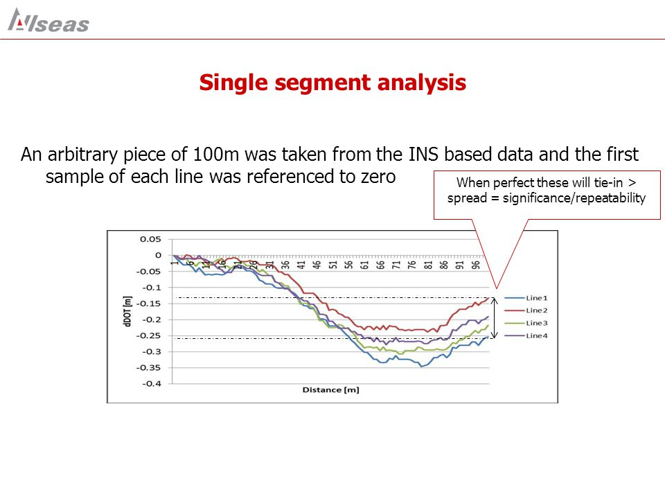 Single segment analysis An arbitrary piece of 100m was taken from the INS based data and the first sample of each line was referenced to zero When perfect these will tie-in > spread = significance/repeatability