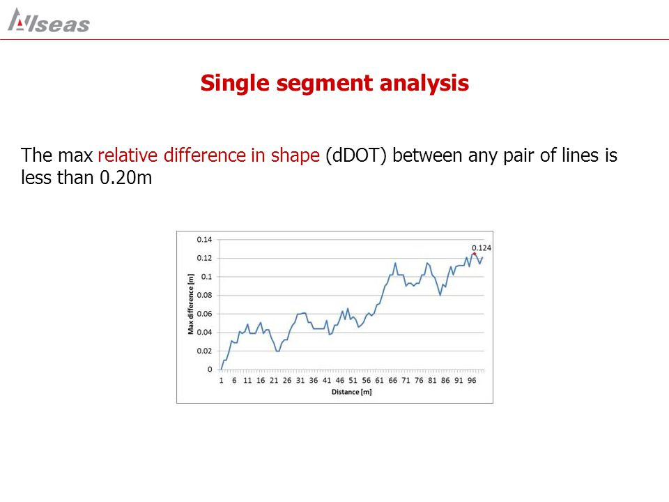 Single segment analysis The max relative difference in shape (dDOT) between any pair of lines is less than 0.20m