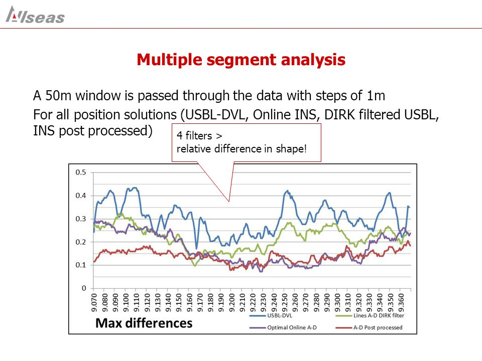 Multiple segment analysis A 50m window is passed through the data with steps of 1m For all position solutions (USBL-DVL, Online INS, DIRK filtered USB