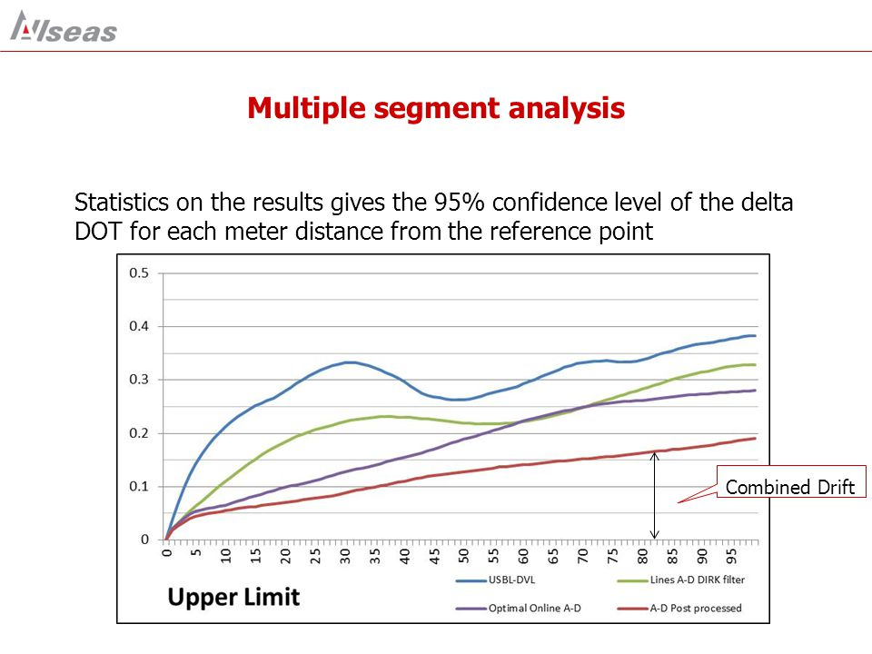 Multiple segment analysis Statistics on the results gives the 95% confidence level of the delta DOT for each meter distance from the reference point C