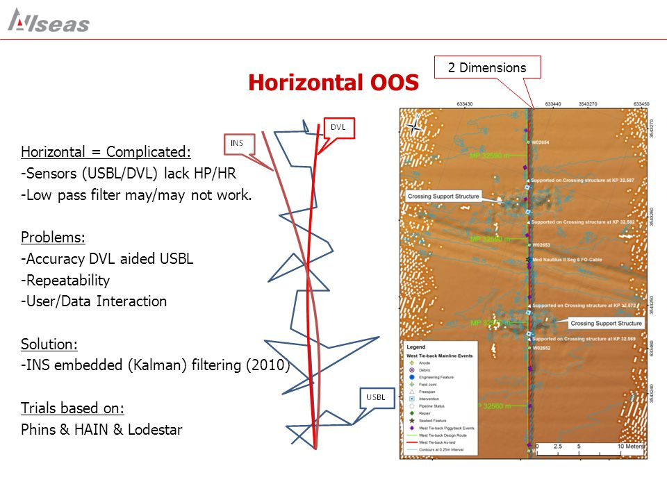 INS AIDING TO MEET OUT OF STRAIGHTNESS (OOS) REQUIREMENTS Trials with a Lodestar performed o/b Highland Fortress (2012) Reviewed against earlier trials/work with Phins & HAIN