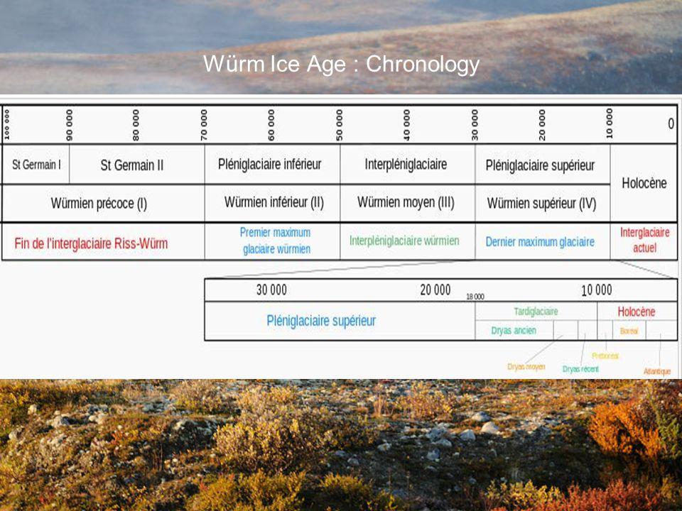 Würm Ice Age : Chronology