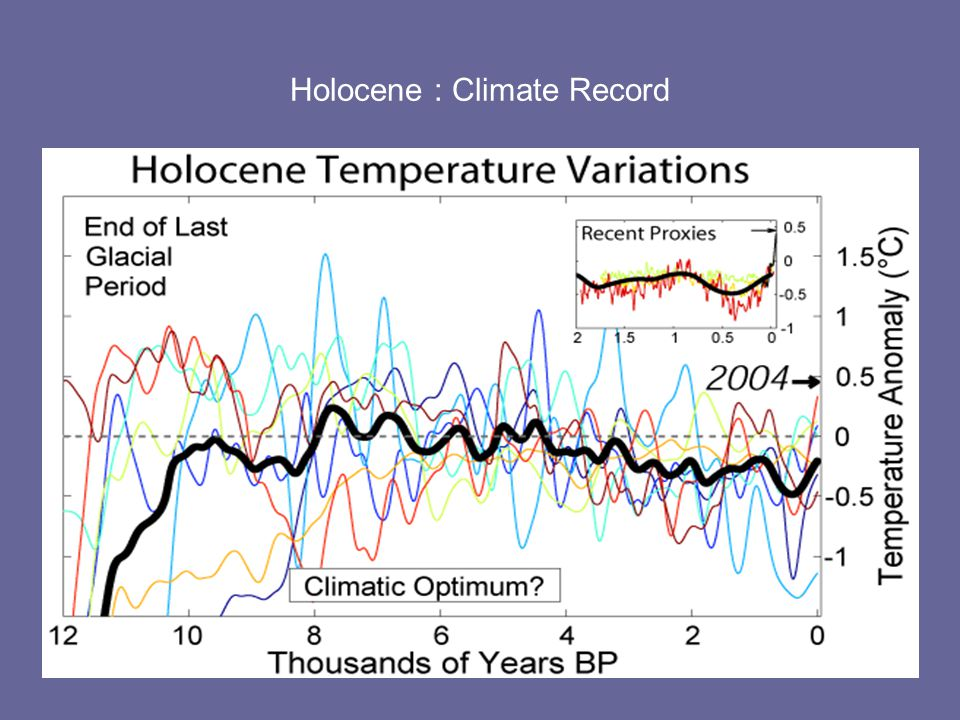 Holocene : Climate Record
