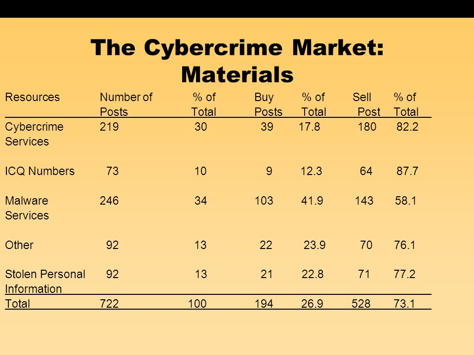 The Cybercrime Market: Materials ResourcesNumber of % of Buy % of Sell % of Posts Total Posts Total Post Total Cybercrime 219 30 39 17.8 180 82.2 Serv