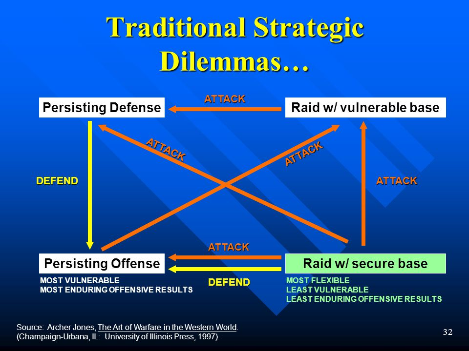 32 Traditional Strategic Dilemmas… Source: Archer Jones, The Art of Warfare in the Western World.