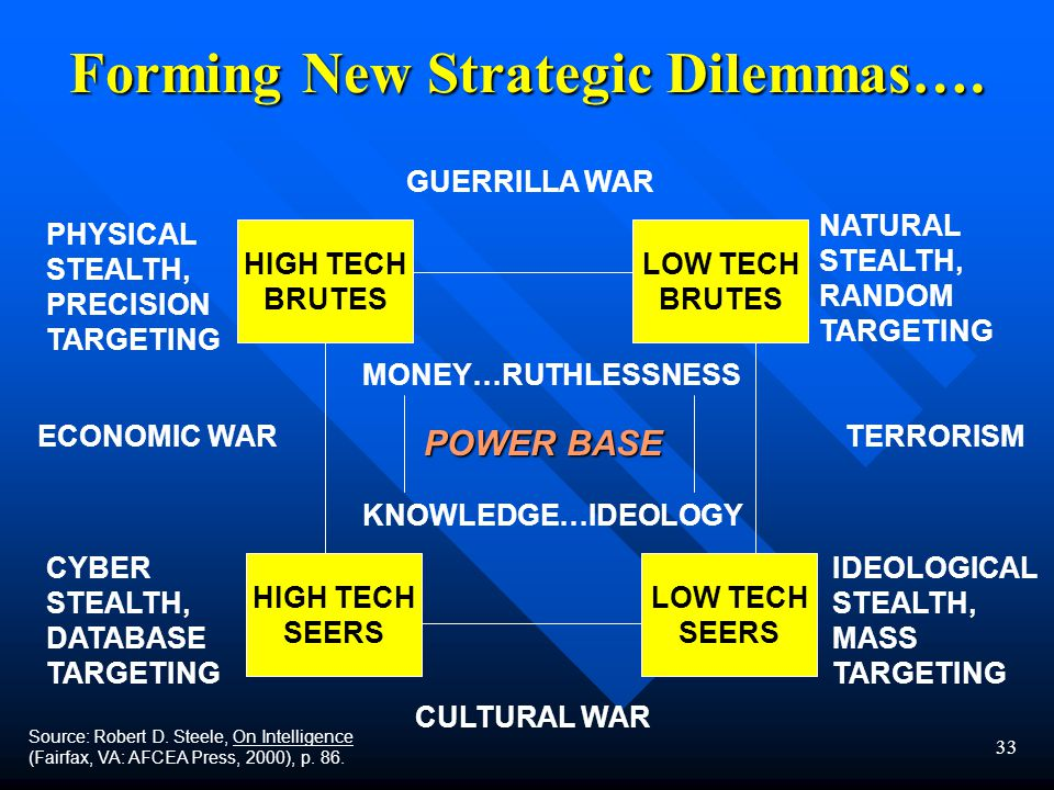 33 Forming New Strategic Dilemmas….