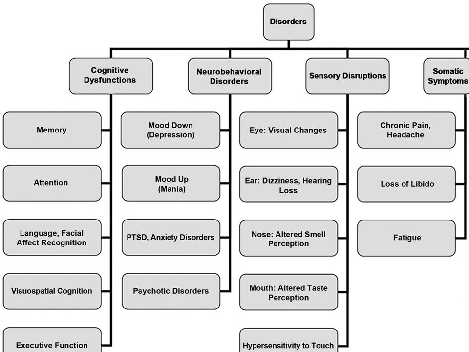 TBI Related Disorders