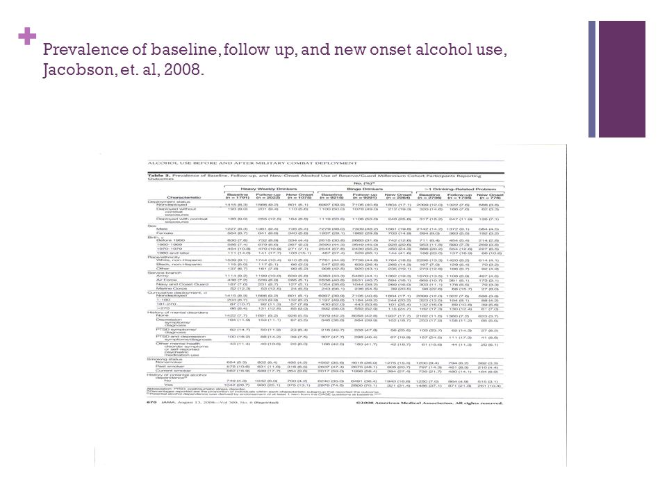 + Prevalence of baseline, follow up, and new onset alcohol use, Jacobson, et. al, 2008.