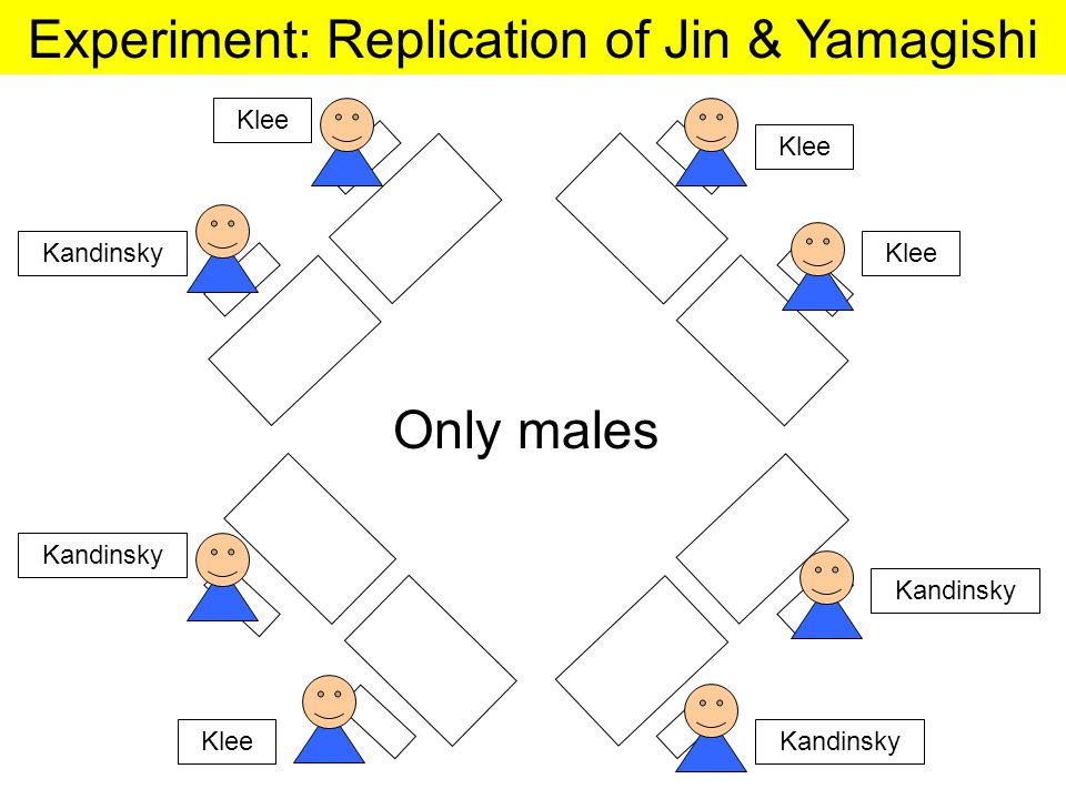 Experiment: Replication of Jin & Yamagishi Klee Kandinsky Only males