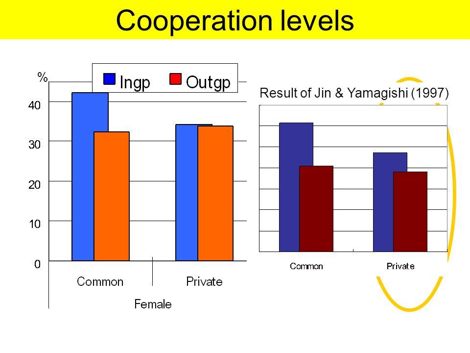 Cooperation levels <.01 Result of Jin & Yamagishi (1997)