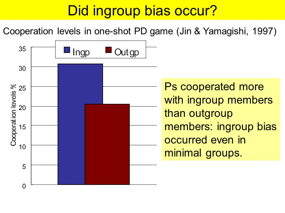 Did ingroup bias occur.