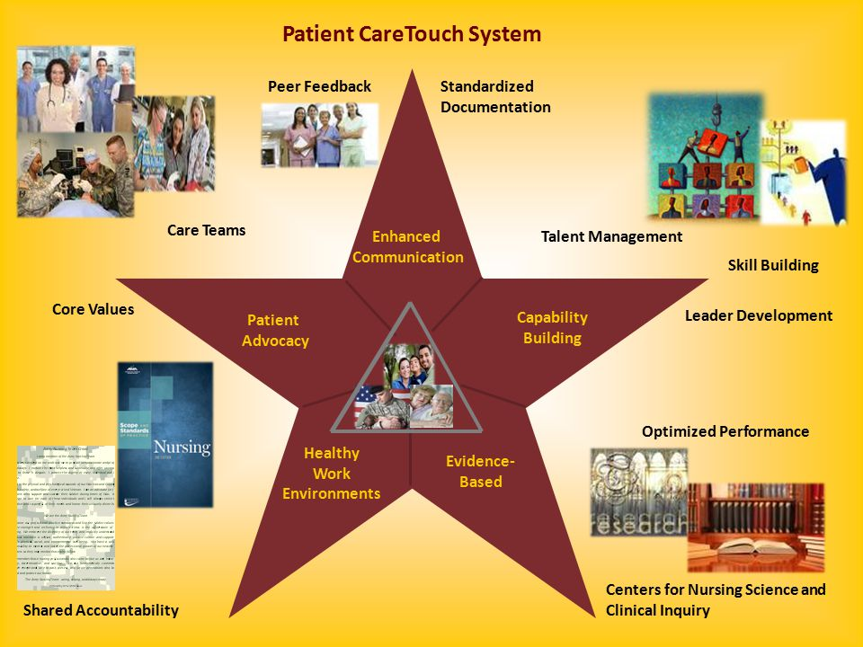 3 Enhanced Communication Capability Building Evidence- Based Healthy Work Environments Care Teams Shared Accountability Centers for Nursing Science and Clinical Inquiry Optimized Performance Talent Management Skill Building Leader Development Peer FeedbackStandardized Documentation Patient Advocacy Core Values Patient CareTouch System