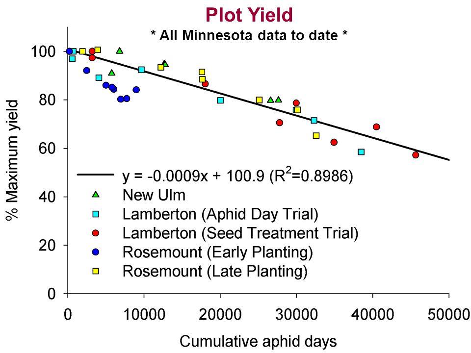 Plot Yield * All Minnesota data to date *