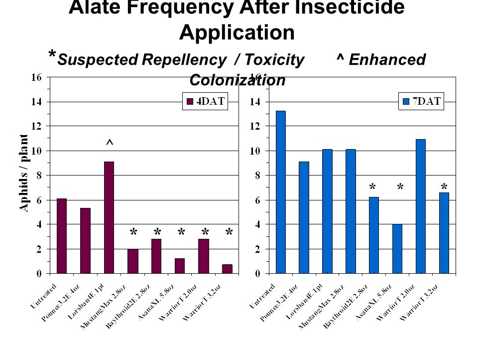 Alate Frequency After Insecticide Application * Suspected Repellency / Toxicity^ Enhanced Colonization ***** *** ^