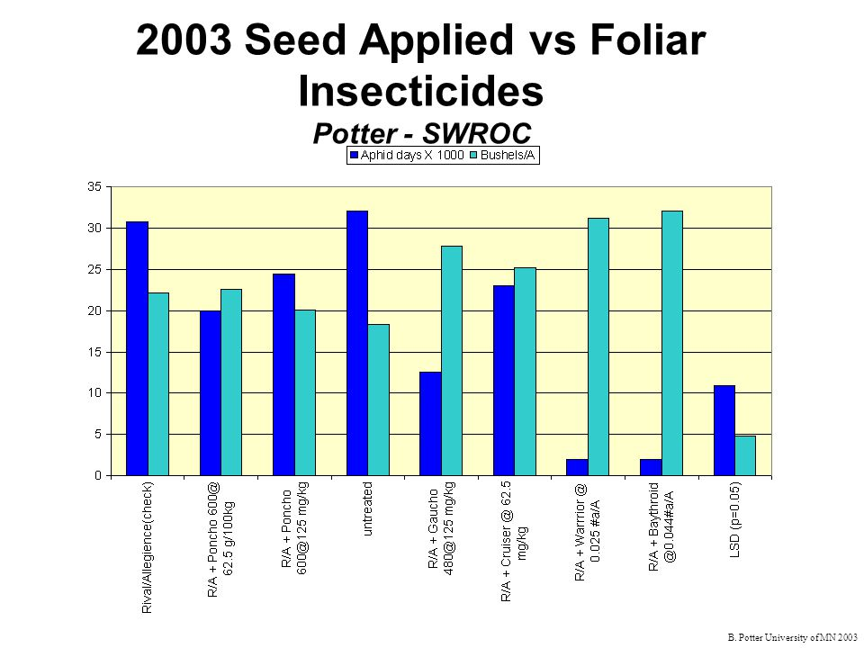 B. Potter University of MN 2003 2003 Seed Applied vs Foliar Insecticides Potter - SWROC