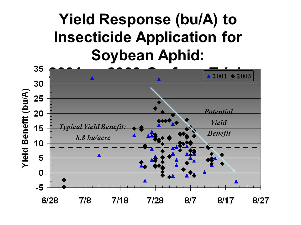 Yield Response (bu/A) to Insecticide Application for Soybean Aphid: 2001 vs 2003 On-farm Trials Typical Yield Benefit: 8.8 bu/acre Potential Yield Benefit