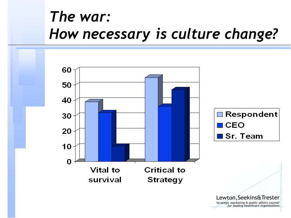 The war: How necessary is culture change