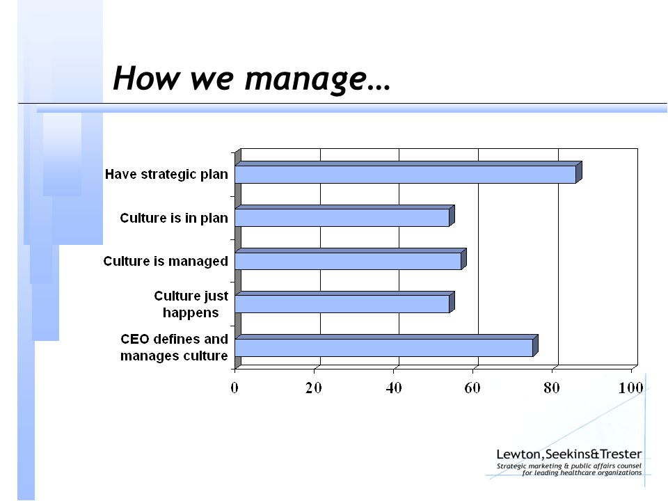 How we manage…