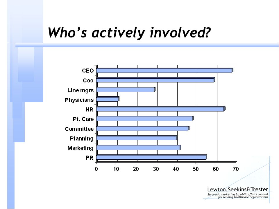 Who's actively involved?