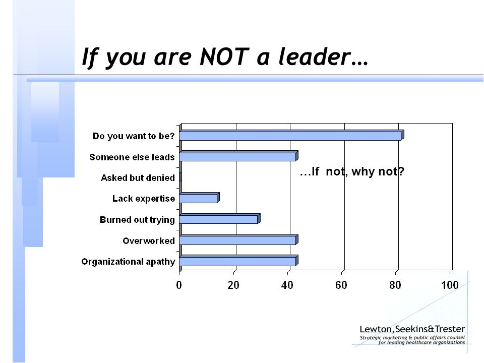 If you are NOT a leader… …If not, why not?