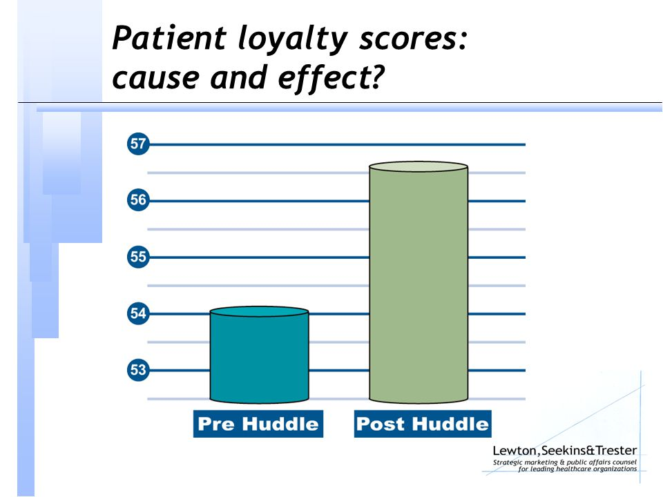 Patient loyalty scores: cause and effect?