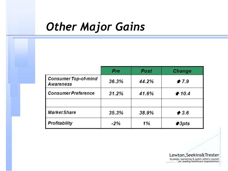 PrePostChange Consumer Top-of-mind Awareness 36.3%44.2%  7.9 Consumer Preference 31.2%41.6%  10.4 Market Share 35.3%38.9%  3.6 Profitability -2%1%