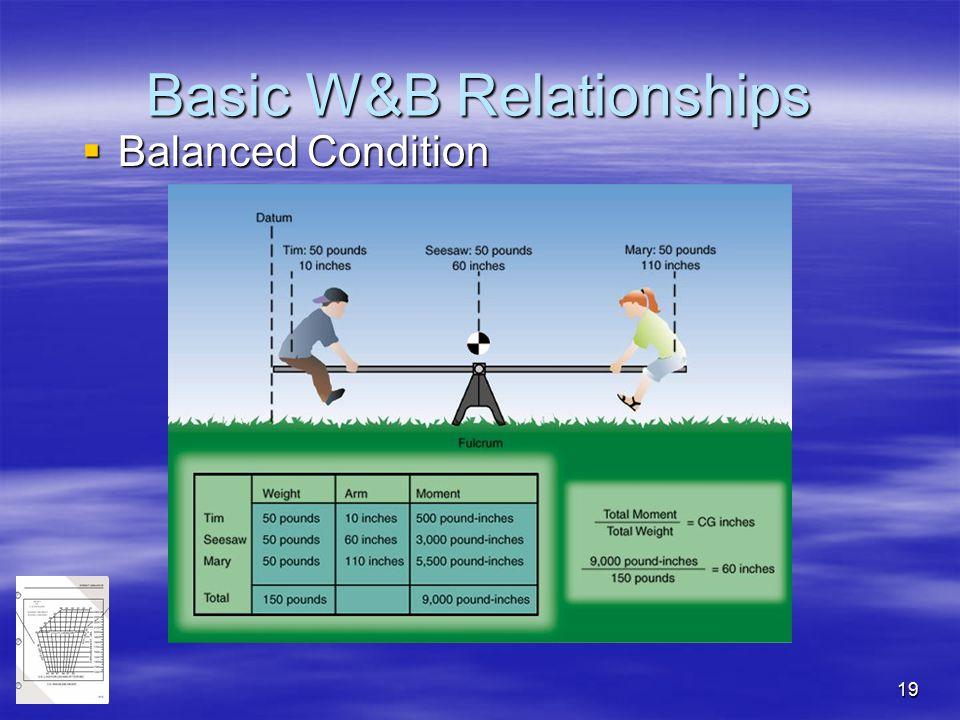 19 Basic W&B Relationships  Balanced Condition