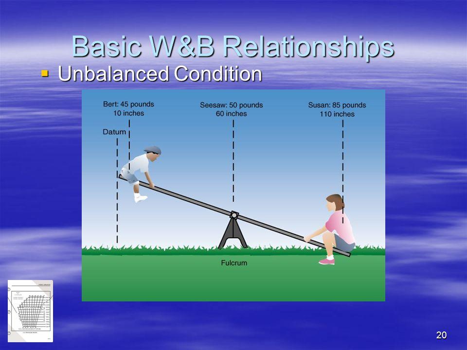 20 Basic W&B Relationships  Unbalanced Condition