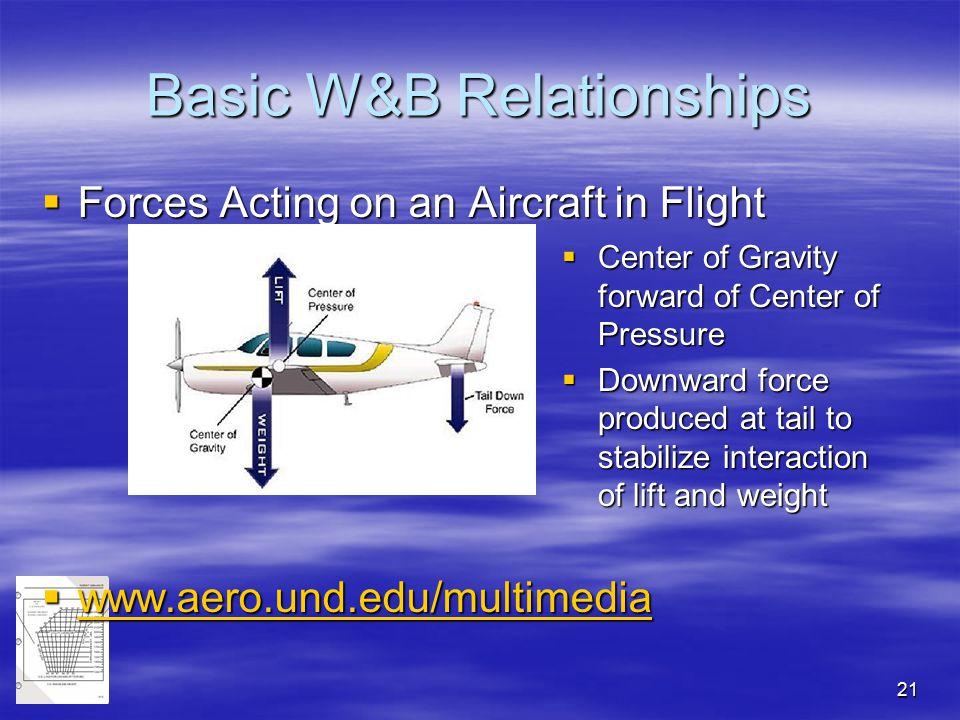 21 Basic W&B Relationships  Forces Acting on an Aircraft in Flight  www.aero.und.edu/multimedia www.aero.und.edu/multimedia  Center of Gravity forw