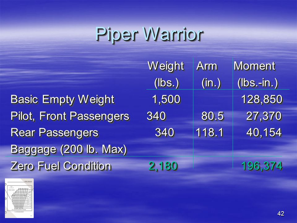 42 Piper Warrior Weight Arm Moment Weight Arm Moment (lbs.) (in.) (lbs.-in.) (lbs.) (in.) (lbs.-in.) Basic Empty Weight 1,500 128,850 Pilot, Front Pas