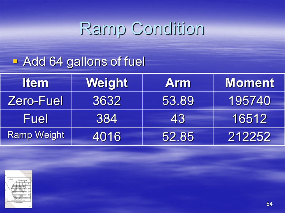 54 Ramp Condition  Add 64 gallons of fuel ItemWeightArmMoment Zero-Fuel363253.89195740 Fuel3844316512 Ramp Weight 401652.85212252