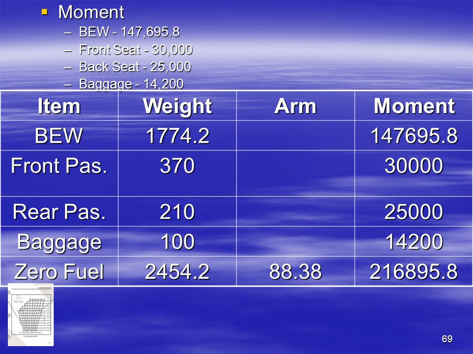 69  Moment –BEW - 147,695.8 –Front Seat - 30,000 –Back Seat - 25,000 –Baggage - 14,200 ItemWeightArmMoment BEW1774.2 147695.8 Front Pas. 37030000 Rea