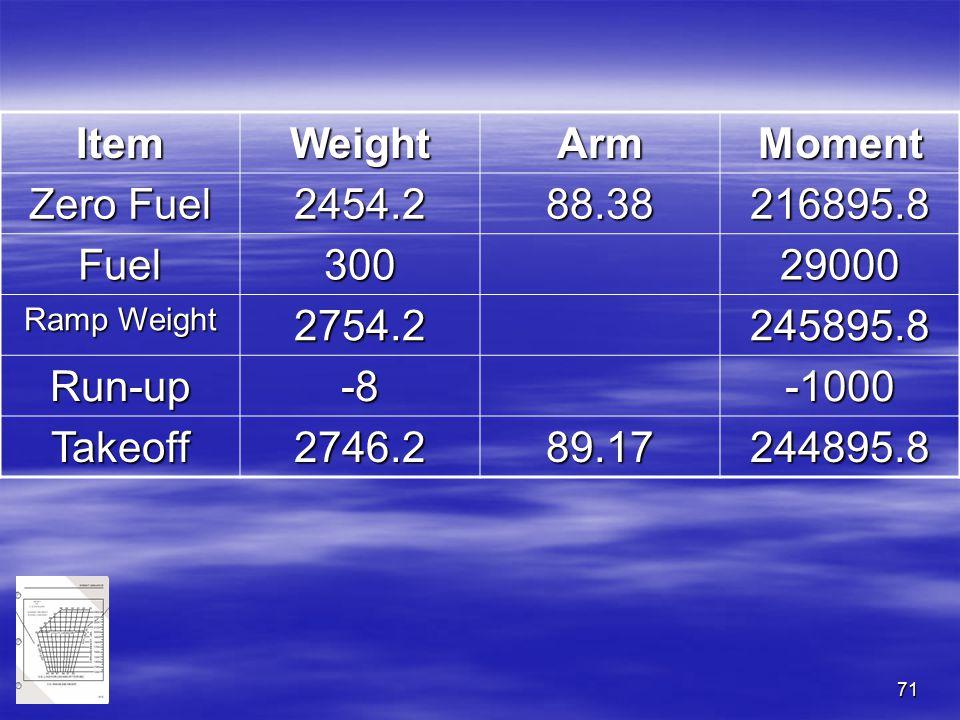 71 ItemWeightArmMoment Zero Fuel 2454.288.38216895.8 Fuel30029000 Ramp Weight 2754.2245895.8 Run-up-8-1000 Takeoff2746.289.17244895.8