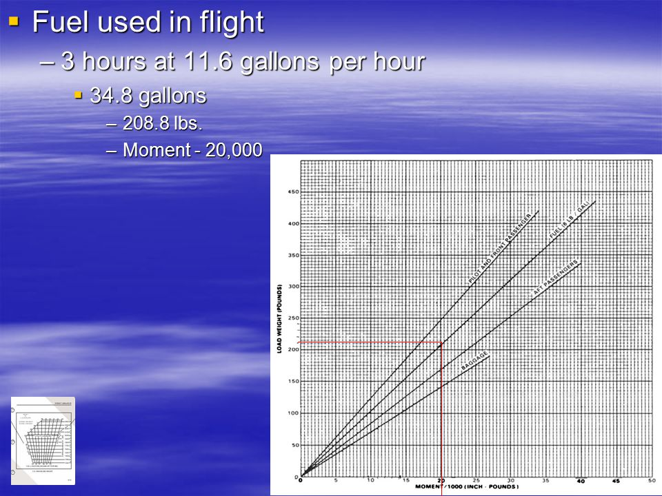 73  Fuel used in flight –3 hours at 11.6 gallons per hour  34.8 gallons –208.8 lbs. –Moment - 20,000