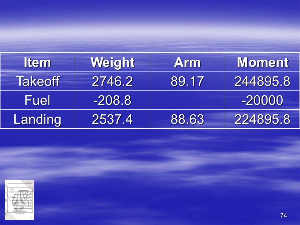 74 ItemWeightArmMoment Takeoff2746.289.17244895.8 Fuel-208.8-20000 Landing2537.488.63224895.8