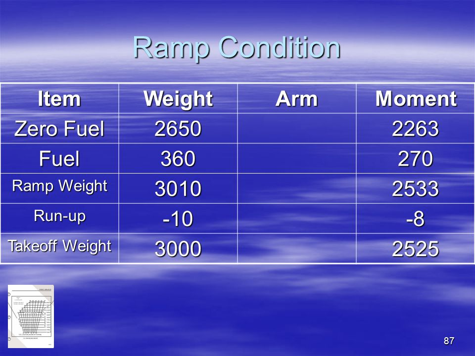 87 Ramp Condition ItemWeightArmMoment Zero Fuel 26502263 Fuel360270 Ramp Weight 30102533 Run-up-10-8 Takeoff Weight 30002525