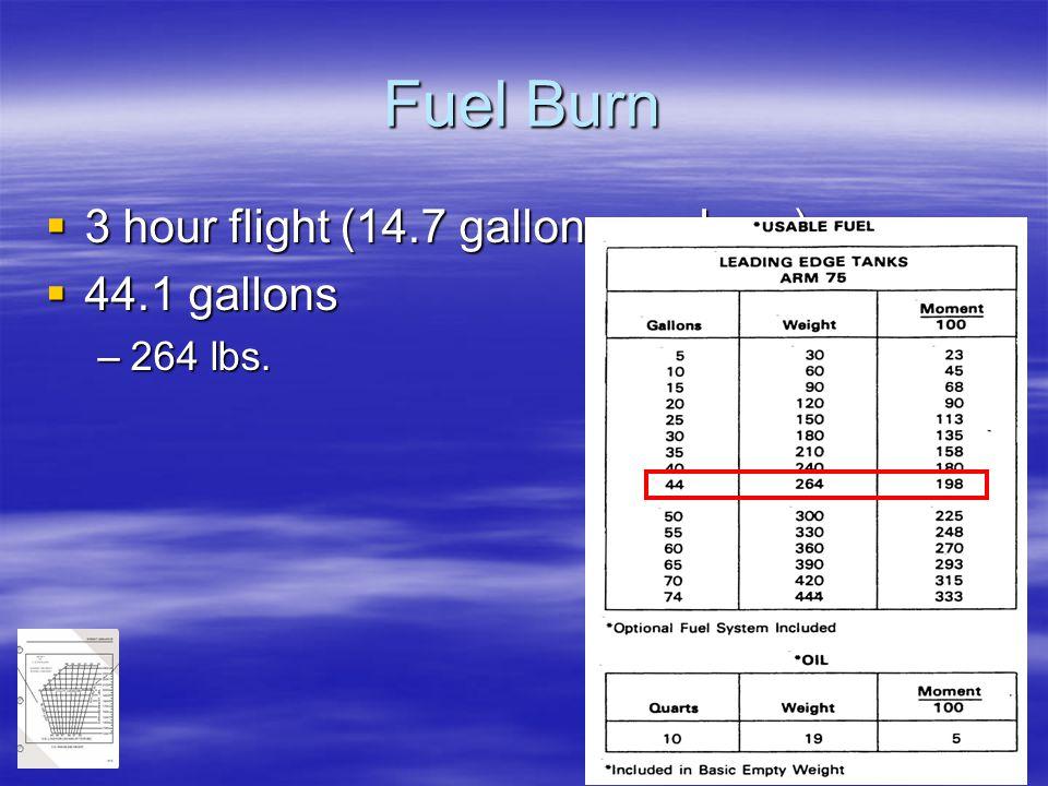 89 Fuel Burn  3 hour flight (14.7 gallons per hour)  44.1 gallons –264 lbs.