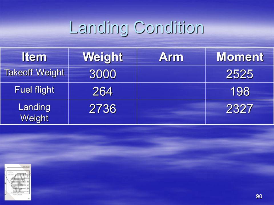 90 Landing Condition ItemWeightArmMoment Takeoff Weight 30002525 Fuel flight 264198 Landing Weight 27362327