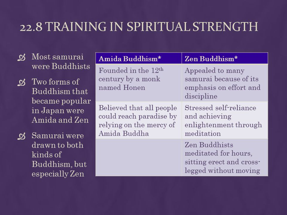 22.8 TRAINING IN SPIRITUAL STRENGTH  Most samurai were Buddhists  Two forms of Buddhism that became popular in Japan were Amida and Zen  Samurai were drawn to both kinds of Buddhism, but especially Zen Amida Buddhism*Zen Buddhism* Founded in the 12 th century by a monk named Honen Appealed to many samurai because of its emphasis on effort and discipline Believed that all people could reach paradise by relying on the mercy of Amida Buddha Stressed self-reliance and achieving enlightenment through meditation Zen Buddhists meditated for hours, sitting erect and cross- legged without moving
