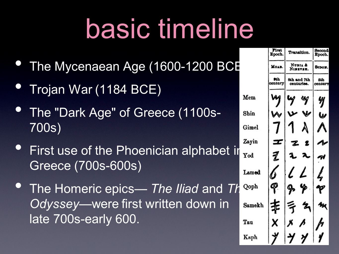 basic timeline The Mycenaean Age (1600-1200 BCE) Trojan War (1184 BCE) The Dark Age of Greece (1100s- 700s) First use of the Phoenician alphabet in Greece (700s-600s) The Homeric epics— The Iliad and The Odyssey—were first written down in late 700s-early 600.