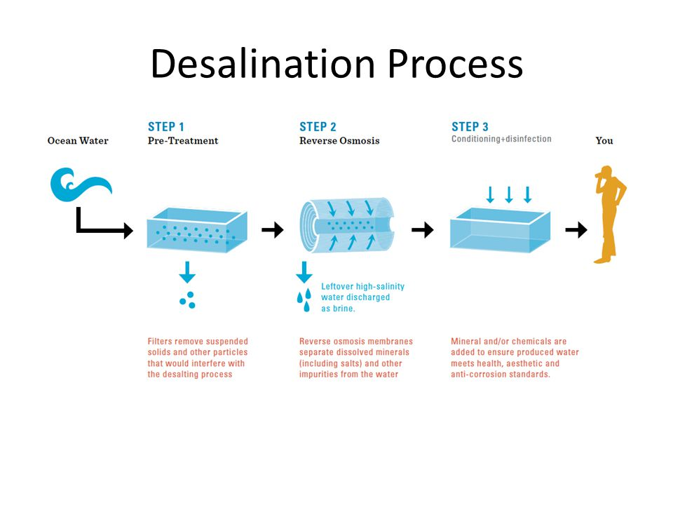 Desalination Process