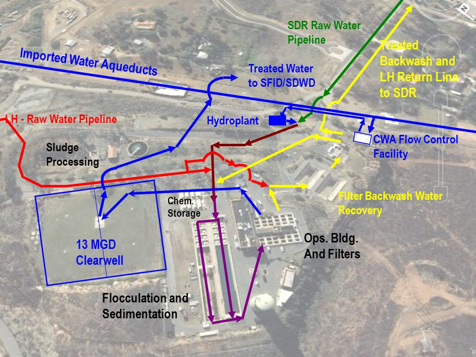 13 MGD Clearwell Flocculation and Sedimentation Ops. Bldg. And Filters Sludge Processing Chem. Storage SDR Raw Water Pipeline LH - Raw Water Pipeline